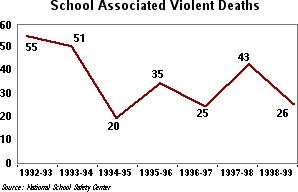 number of school shootings and deaths in the 1990s